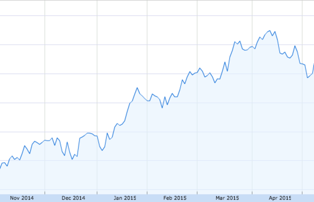 Inditex's stock is up 36 percent over the last 12 months. Chart: Google Finance