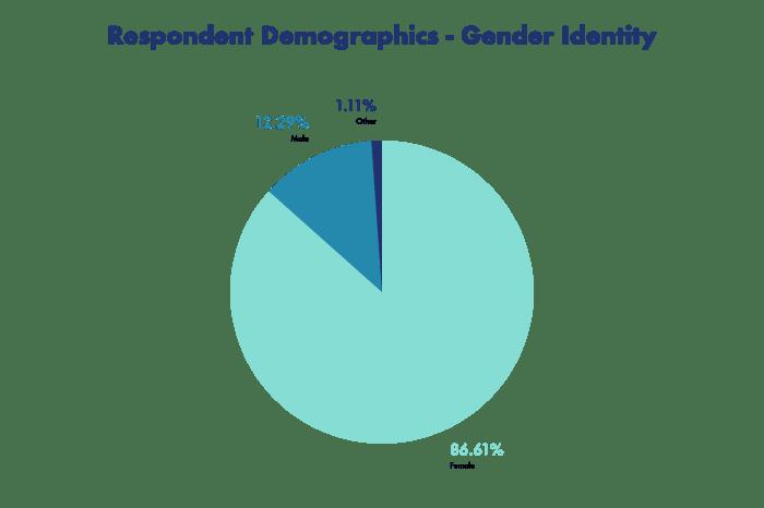 Gender identity breakdown of all respondents