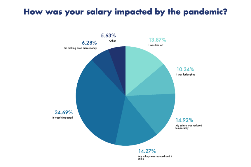 Responses to: How was your salary impacted by the pandemic?