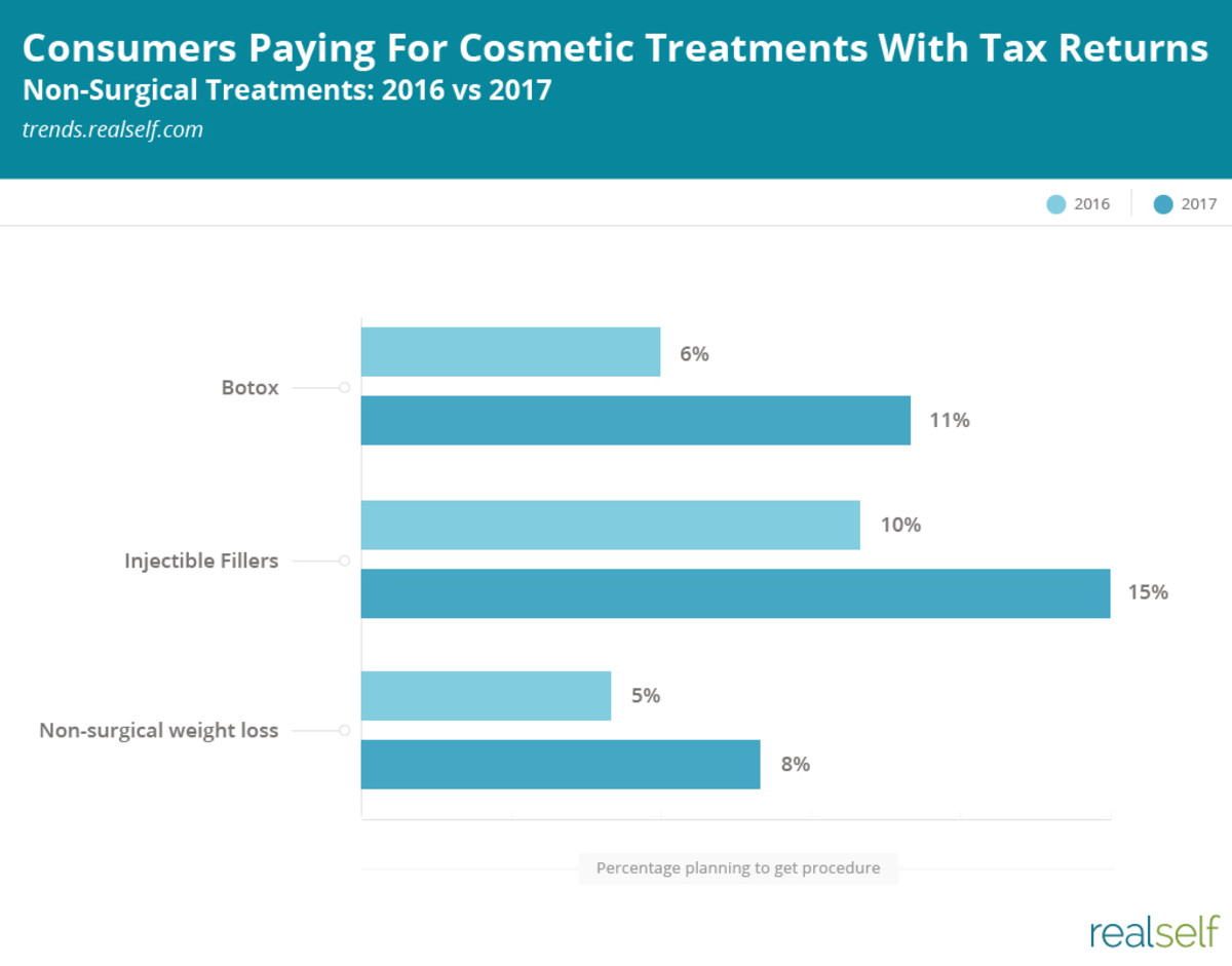The percentages of consumers paying for cosmetic treatments with tax refunds. Photo: RealSelf