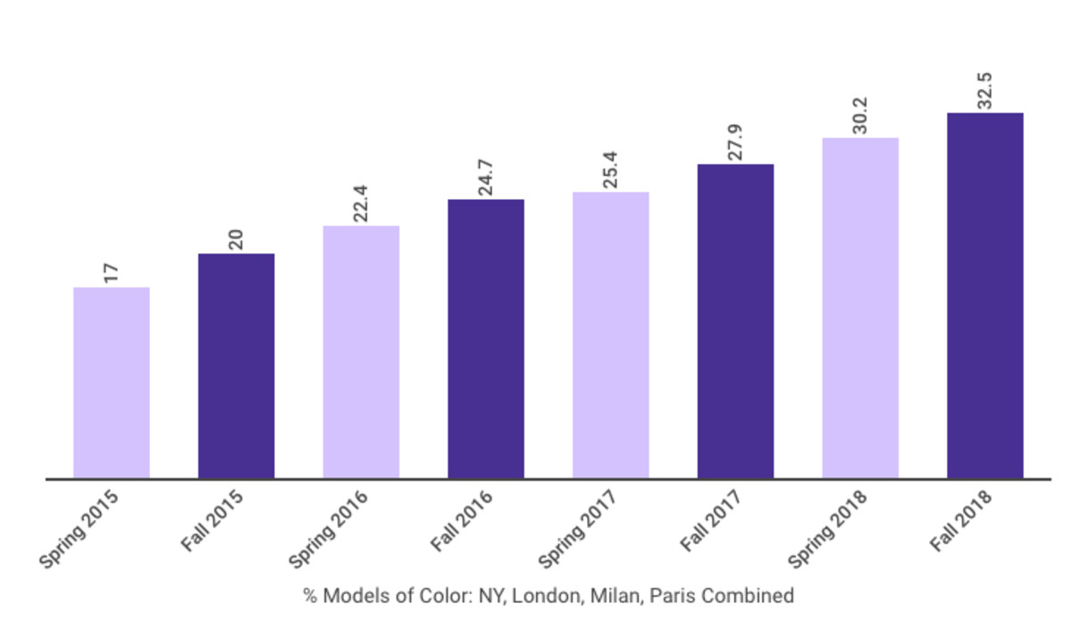 Percent models of color in New York, London, Milan and Paris, combined. Photo: The Fashion Spot