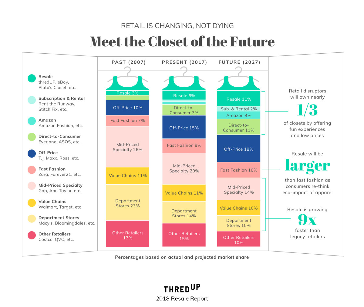 Resale Is Expected to Be Bigger Than Fast Fashion Within 10 Years