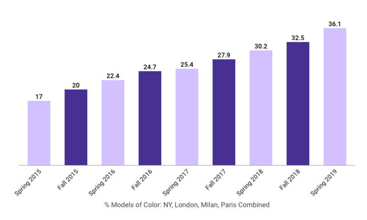 A representation of the percent of models of color across all the runways in every city over the past several years. Graphic: Courtesy of The Fashion Spot