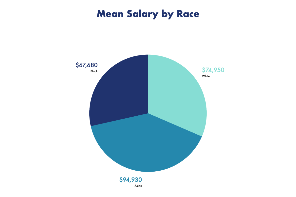 Mean salary by the three largest racial identity cohorts