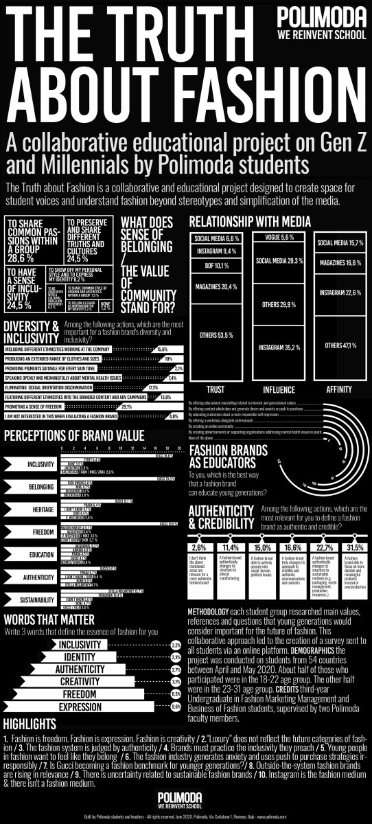 polimoda-truth-about-fashion-2020-infographic